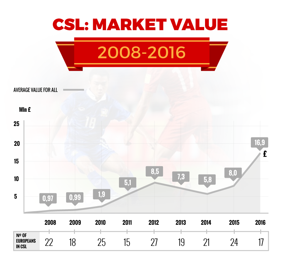 Chinese super league average value market